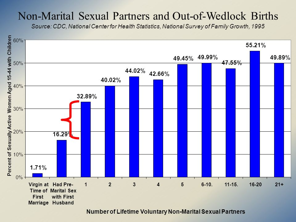 Non-Marital Sexual Partners And Single Motherhood Source: CDC, National Center for Health Statistics, National Survey of Family Growth, 1995 7.09% 30.21% 36.48% 38.81% 44.16% 53.07% 48.13% 47.03% 50.30% 56.98% 0% 10% 20% 30% 40% 50% 60% 0123456-1011-1516-2021+ Number of Lifetime Non-Marital Sexual Partners Percent of Sexually Active women Aged 15-44 with Children