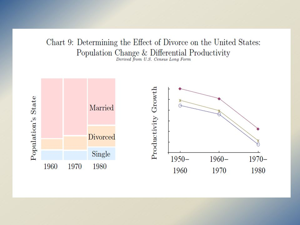 Retreat from Marriage: Black Men (25-54) by Education Level
