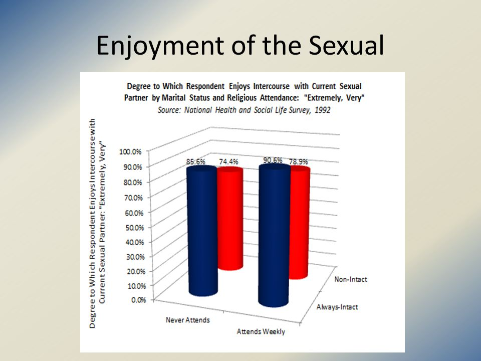 Number of Non-Marital Sexual Partners Versus Percent in a Stable Marriage Source NSFG 1995