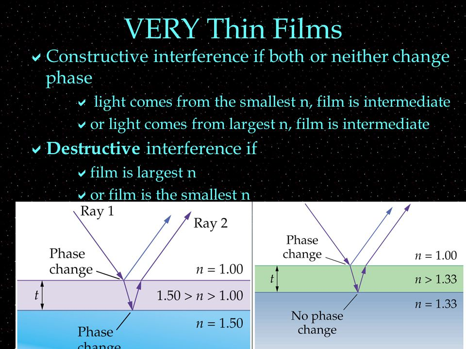 Thin Films  The two waves also differ in distance traveled by twice the thickness = 2t  If difference in distance traveled is integer number of cycles, then  same result as very thin film  beware: wavelength within film (use n of film)  2t = m /n  If difference in distance traveled = integer number of cycles + ½ cycle, then  opposite result from very thin film  again beware: wavelength within film  2t = (m+½) /n  Must know what happens to very thin film 1 st !