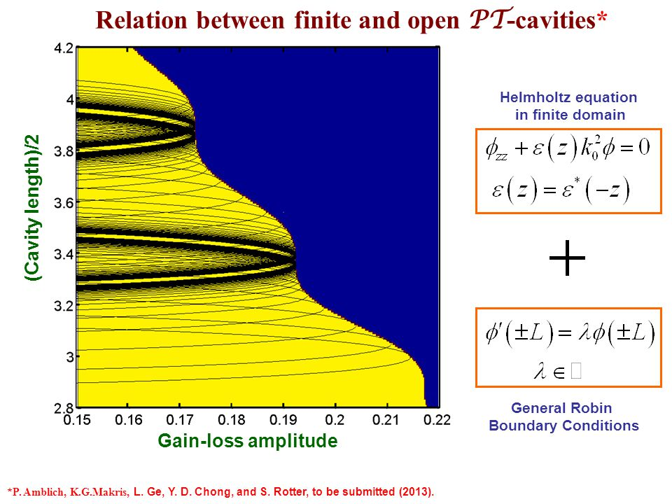 Finite PT -system Finite and open PT -cavities Open scattering PT -system Each eigenstate of S is also an eigenstate of an effective Hamiltonian H eff with the appropriate Robin boundary conditions The effective Hamiltonian H eff is PT -symmetric when The 2D union of all the eigenvalue curves of H eff for is identical to the unbroken phase of the open scattering problem