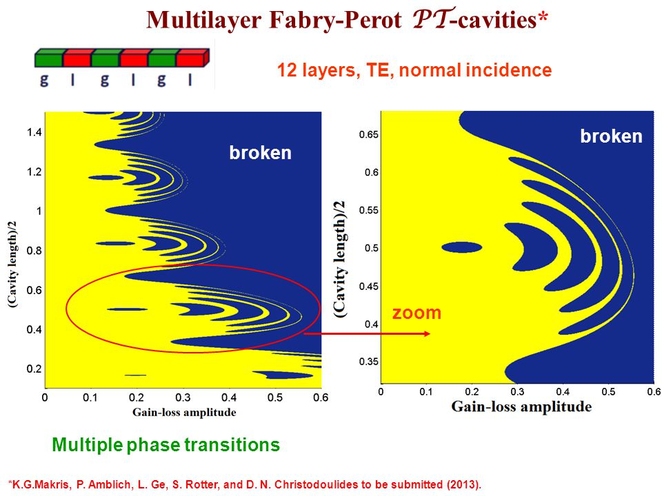 Multilayer Fabry-Perot PT -cavities TE-polarization TM-polarization Experimentally, we do not need to scan the length of cavity, but the angle Closed paths of scattering eigenvalues in complex plane EP1 EP2 12 layers broken