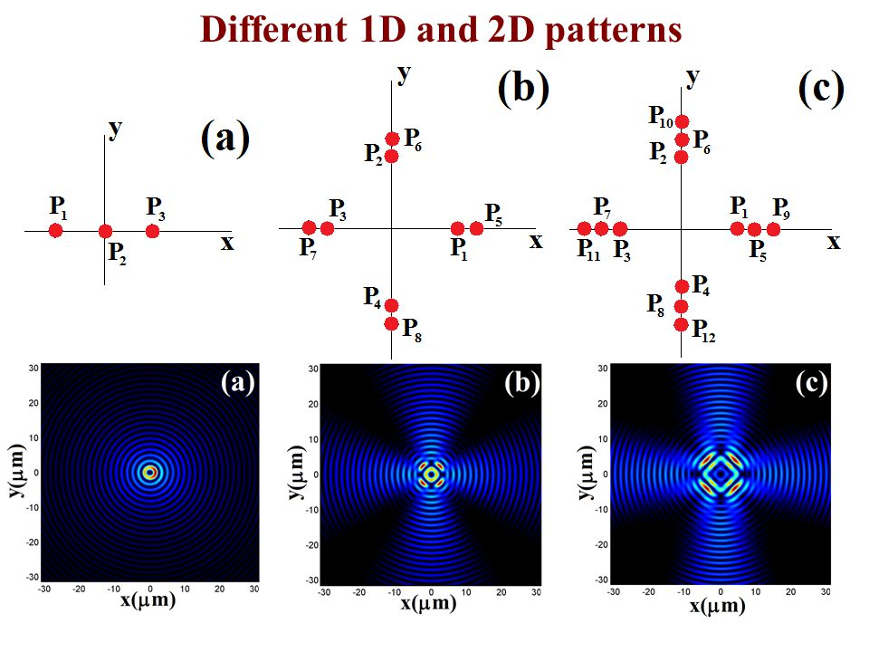 subwavelength Example 1: Superposition of J 0,J 1,J 2 beams zoom 3-point pattern