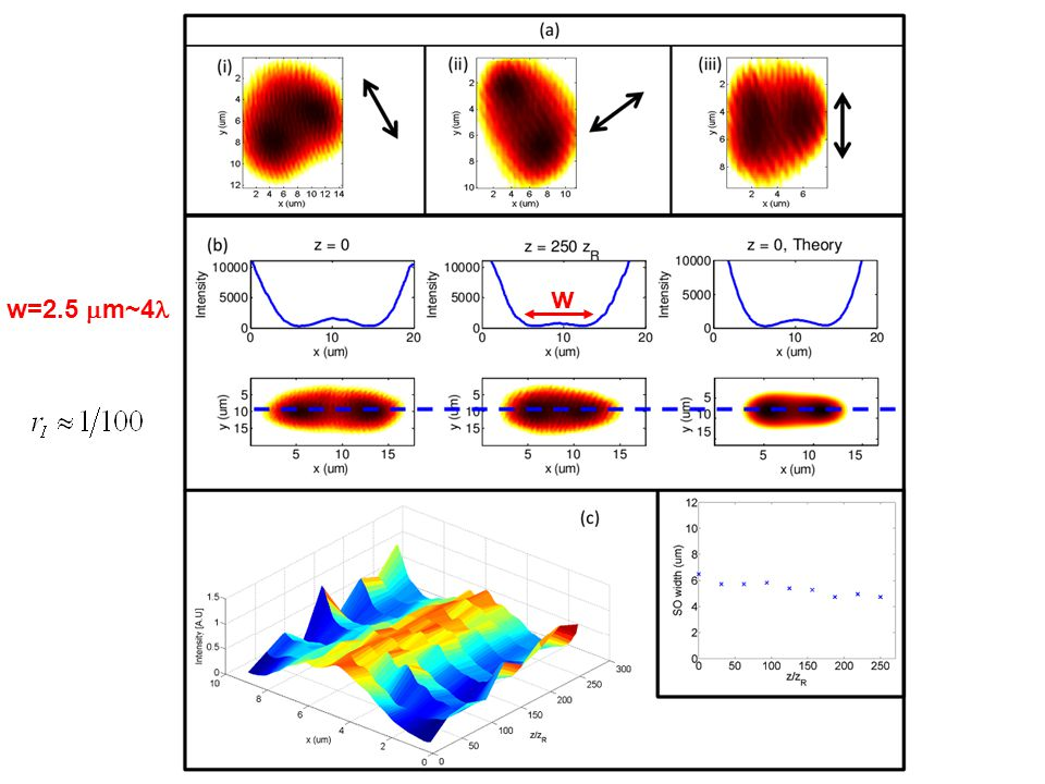 Conclusions PT -symmetry in optical periodic potentials Group velocity in PT -lattices PT - symmetric scattering in cavities Relation between PT open and finite systems Diffractionless superoscillatory beams Observation of stationary superoscillatory beams