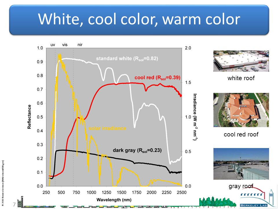 © 2010 Ronnen Levinson (RMLevinson@LBL.gov) 8 Types of cool roofs flat, white pitched, white pitched, cool & colored Old New