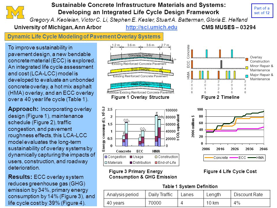 Service Life Modeling of Ductile Concrete Pavement Overlays Service life prediction is an integral part of life cycle analysis of infrastructure incorporating new materials, such as ductile concrete (ECC) in pavement overlays.