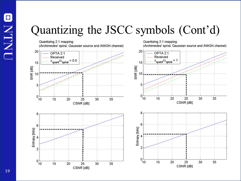 20 Summary Trad.Tandem StructureJoint Source-Channel Structure + Very robust above design CSNR.
