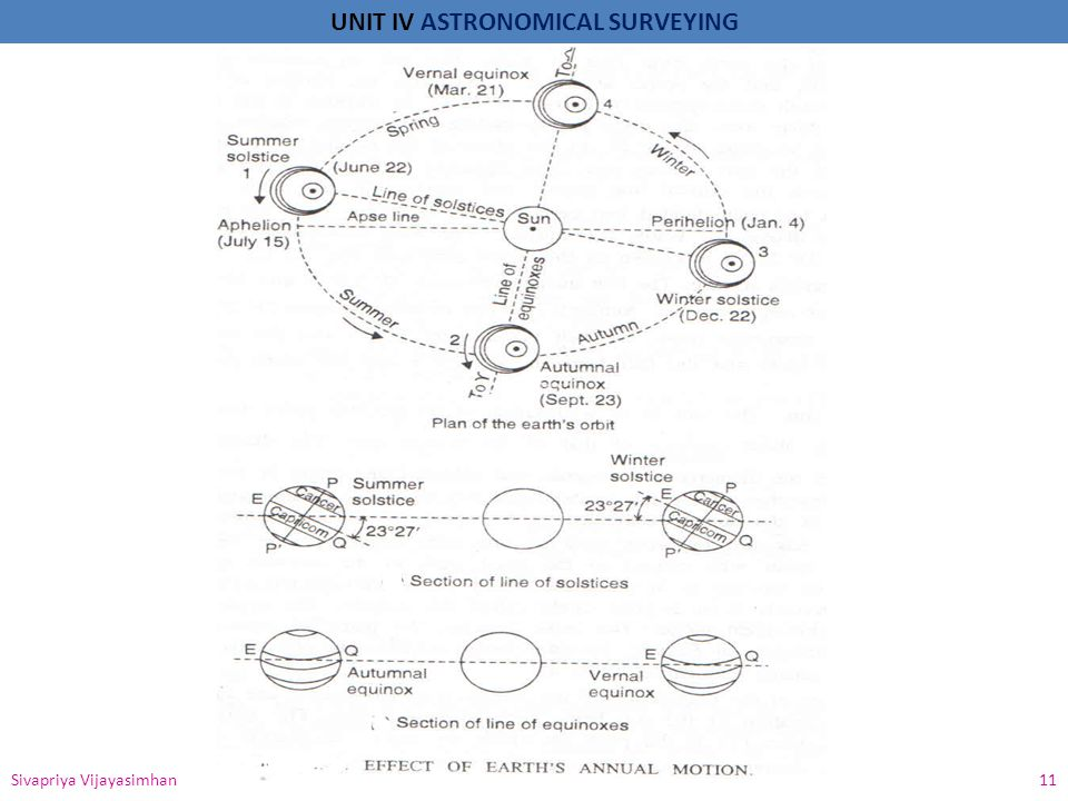 UNIT IV ASTRONOMICAL SURVEYING Sivapriya Vijayasimhan 12