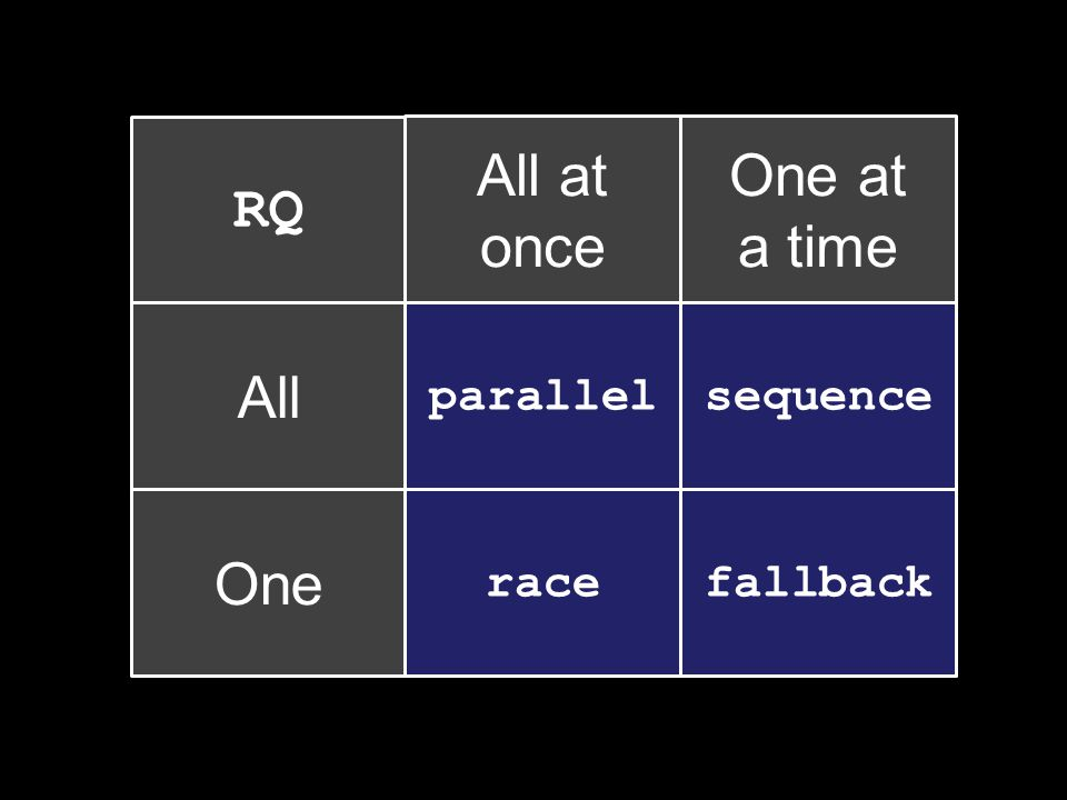 RQ.parallel([ RQ.sequence([ widget( Seq A1 ), widget( Seq A2 ), widget( Seq A3 ) ]), RQ.sequence([ widget( Seq B1 ), widget( Seq B2 ), widget( Seq B3 ) ]), widget( C ), RQ.race([ widget( Race D1 ), widget( Race D2 ), widget( Race D3 ) ]), RQ.fallback([ widget( Fall E1 ), widget( Fall E2 ), widget( Fall E3 ) ]) ], [ RQ.sequence([ widget( Opt Seq O1 ), widget( Opt Seq O2 ), widget( Opt Seq O3 ) ]), RQ.sequence([ widget( Opt Seq P1 ), widget( Opt Seq P2 ), widget( Opt Seq P3 ) ]), widget( Opt Q ), RQ.race([ widget( Opt Race R1 ), widget( Opt Race R2 ), widget( Opt Race R3 ) ]), RQ.fallback([ widget( Opt Fall S1 ), widget( Opt Fall S2 ), widget( Opt Fall S3 ) ]) ])(show);