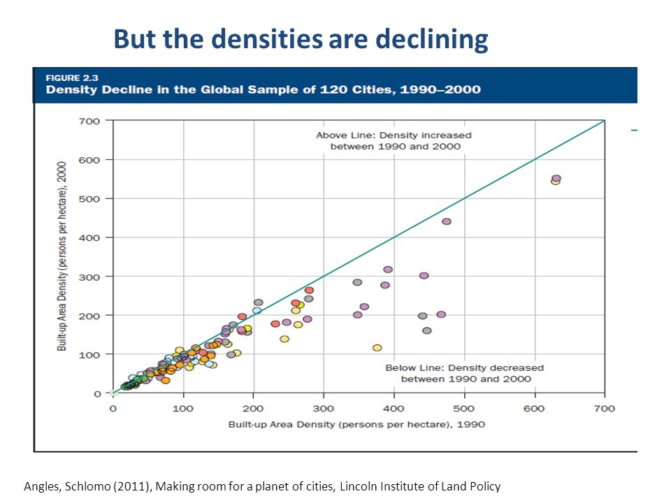 Large Urban land cover due to density declines Angles, Schlomo (2011), Making room for a planet of cities, Lincoln Institute of Land Policy