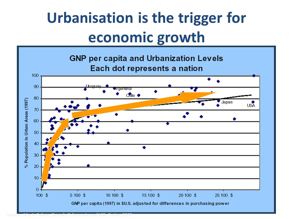 Prosperous cities McKenzie Global Institute, (2013) Urban World: Mapping the Economic Power of Cities