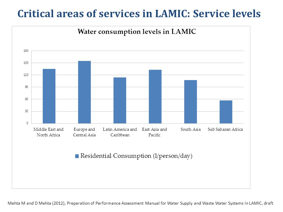 Critical areas of services in LAMIC: Service levels Days of Supply in a Month