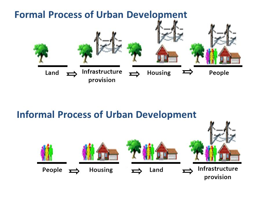 Planning and the Poor : Anti-Poor bias in Planning Urban planning pre- occupied with land and its use Vision to make world-class cities only include the non- poor Why do the poor have no place in our planning.