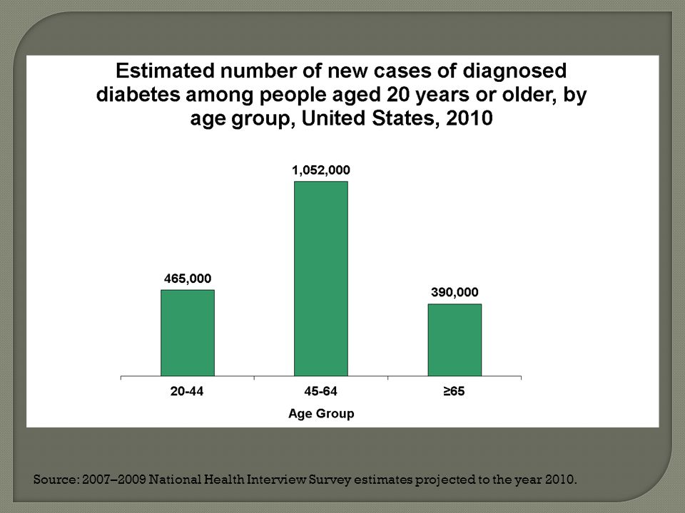  From 1980 to 2011, the crude incidence of diagnosed diabetes increased 133% from 3.3 to 7.7 per 1,000 population.