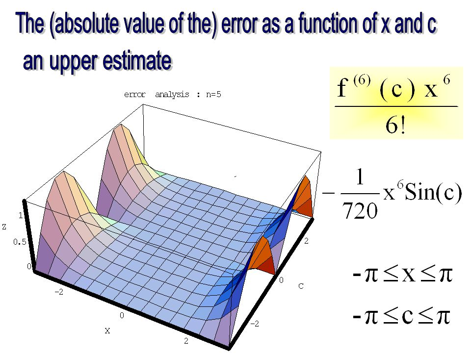 f(x) = Sin(x) n = 3, 5, 7, 9 Click to view the animation