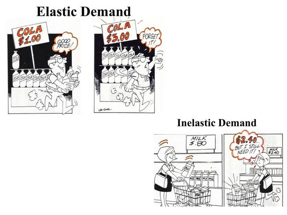 The Midpoint Method has three formulas Doing the math…Price Elasticity of Demand