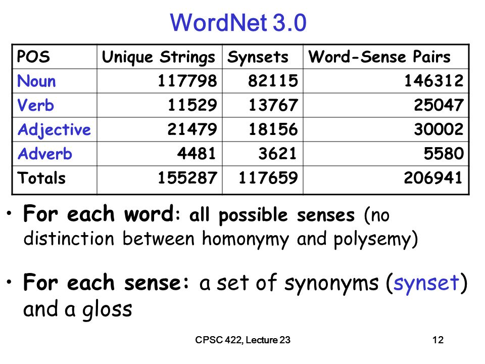 CPSC 422, Lecture 2313 WordNet: entry for table The noun table has 6 senses in WordNet.