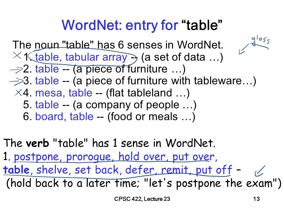 CPSC 422, Lecture 2314 WordNet Relations (between synsets!) fi