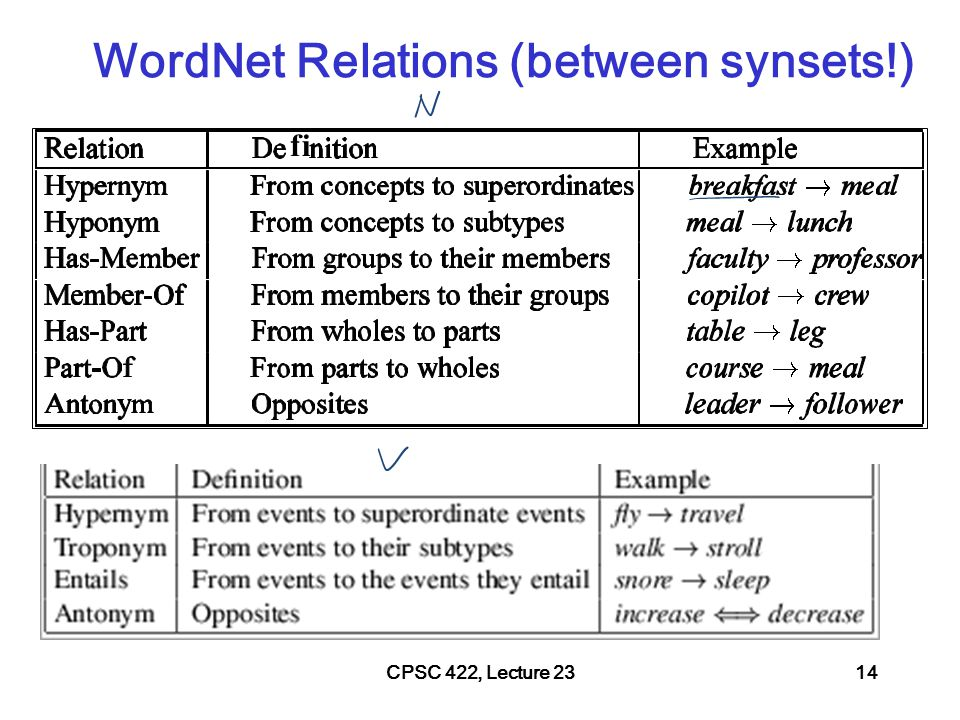 CPSC 422, Lecture 2315 WordNet Hierarchies: Vancouver WordNet: example from ver1.7.1 For the three senses of Vancouver  (city, metropolis, urban center)  (municipality)  (urban area)  (geographical area)  (region)  (location)  (entity, physical thing)  (administrative district, territorial division)  (district, territory)  (region)  (location  (entity, physical thing)  (port)  (geographic point)  (point)  (location)  (entity, physical thing)