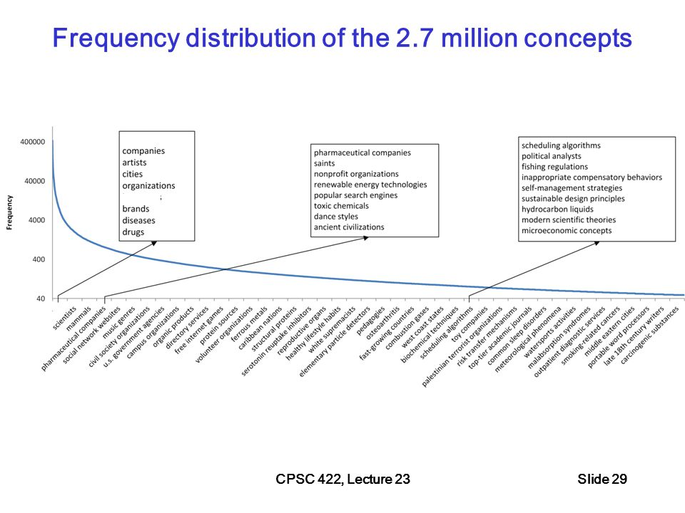 CPSC 422, Lecture 23Slide 30 Interesting dimensions to compare Ontologies (but form Probase so possibly biased)