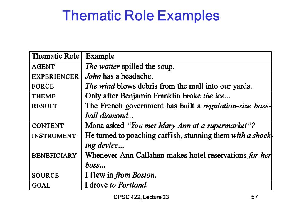 CPSC 422, Lecture 2358 Thematic Roles fi –Not definitive, not from a single theory!