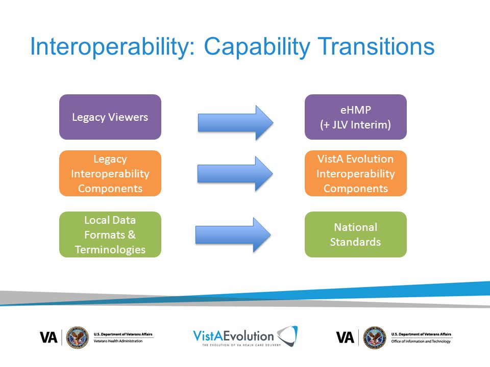 Interoperability: Feature Set Capabilities VE Feature Set (1, 2, 3 or 4) Product Name or DeliverableDelivery Date 1Enterprise Messaging Infrastructure (eMI)Delivered August 2014 1 & 2NDAA FY14 Joint Legacy Viewer (JLV) Release Delivered October 2014 Enhancements September 2015 2VistA Site Standardization Phase IIDelivered December 2014 2New DoD/VA Gateway (Connection to DoD's Med-COI)Delivered December 2014 2 Enterprise Health Management Platform (eHMP) Initial Release v1.1 Delivered December 2014 2Consolidated Clinical Document Architecture (C-CDA)July 2015 2VistA Site Standardization Phase IIISeptember 2015 2 & 3VistA ExchangeSeptember 2014 – December 2016 3 VIE Transition to eMIDecember 2016 3FileMan EnhancementsDecember 2016 3Completion of NDAA FY14 interoperability requirementsDecember 31, 2016 3Data & Terminology Standardization October 2014 – Ongoing based on new standards 4Interoperability of digital radiological images to include HAIMSJanuary 2015 - December 2016