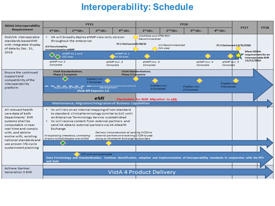 Interoperability: Roadmap, FY14-FY16 Deadlines as stated in 2014 NDAA Data Domains: Stage 1 - Analysis Stage 2 - Correction Stage 3 - Implement Stage 4 - Sustainment JLV VLER Health Direct and VLER Health Exchange DAS (Formerly known as VLER DAS) BHIE (Technical Interop.) & CHDR (Semantic Interop.) VE PS3: eMI, Data & Terminology Standardization, VistA Exchange FY 14 FY 15 FY 16 Milestone Complete Upcoming Milestone (*) Denotes Tentative Dates IOC Delivered (Sep 30) NDAA 2014 signed by President Obama (Dec 26) Prioritize data domains (Feb 28) System Data needs to be computable in real-time in VistA and AHLTA (Oct 1) Stage 1 – Analysis Stage 1 Complete (Jun 27)* Stage 2 – Correction Stage 2 Begins (Dec 17)* Stage 3 - Implementation Stage 3 Begins (Jun 3)* Stage 2 Complete (Nov 28)* Stage 3 Complete (May 29)* Stage 4 – Sustainment Stage 4 Begins (Nov 18)* Stage 4 Complete (May 22, 2020)* JLV Go Live at San Antonio (Jul 31) JLV Go Live at Hampton (May 9) Go Live w/ Context Mgmt.