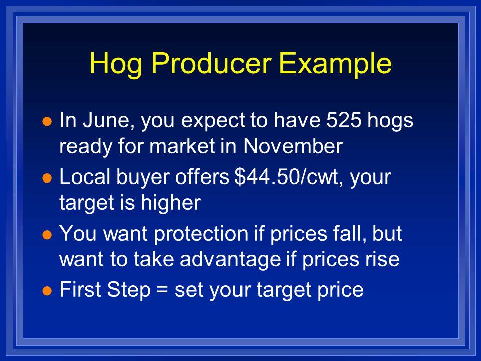 Target Price Strike Price$52.00$50.00$46.00 Prem.