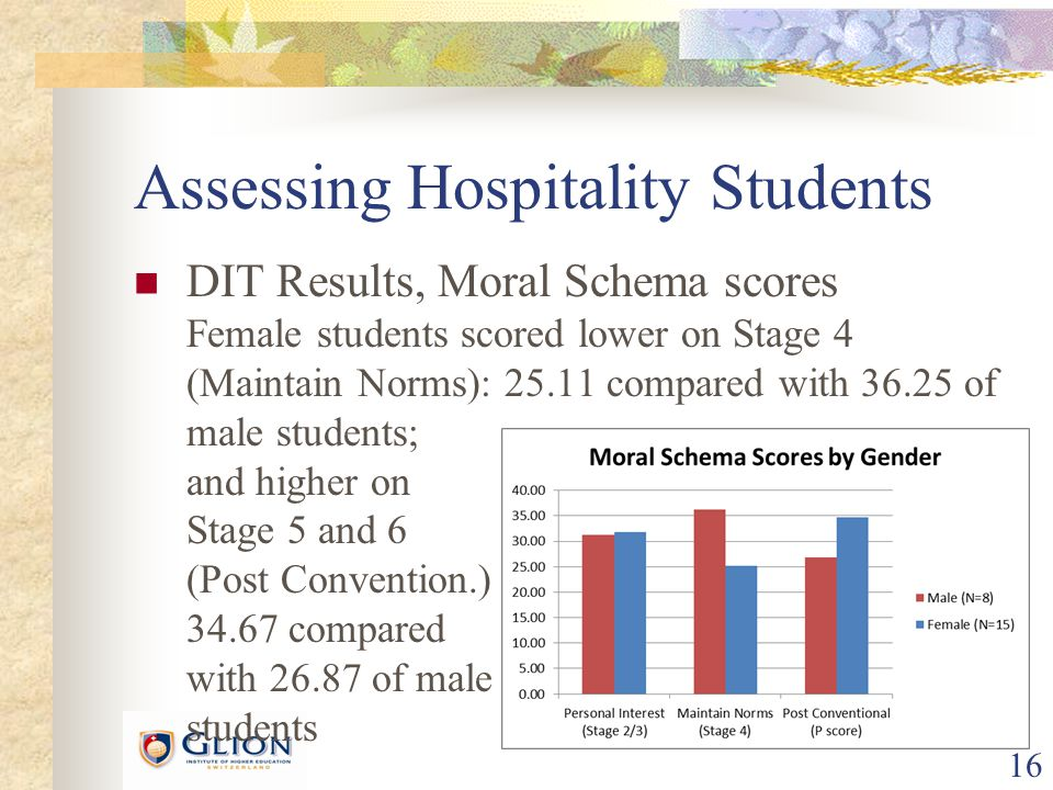 17 Assessing Hospitality Students Humanitarian/liberalism: agreement in students' and experts' answers Religious Orthodoxy: level of religious ortho- doxy, based on rating & ranking of the item related to religion ( God item ) Antisocial Score: level of anti-establishment sentiment