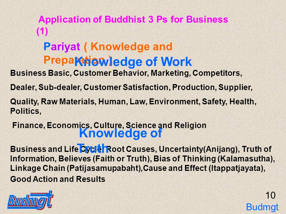 11 Pariyat ( Knowledge and Preparation ) Plan, Strategies, Methodology, Control Method, Measurement Method, Verification Method, Fact Finding Method, Management System, Control System Preparation of Method Man, Staff, Money or Budget, Machines and Instrument, Materials, Building, Land and All Necessary Facilities Preparation of Resources Application of Buddhist 3 Ps for Business (2) Budmgt 3Ps