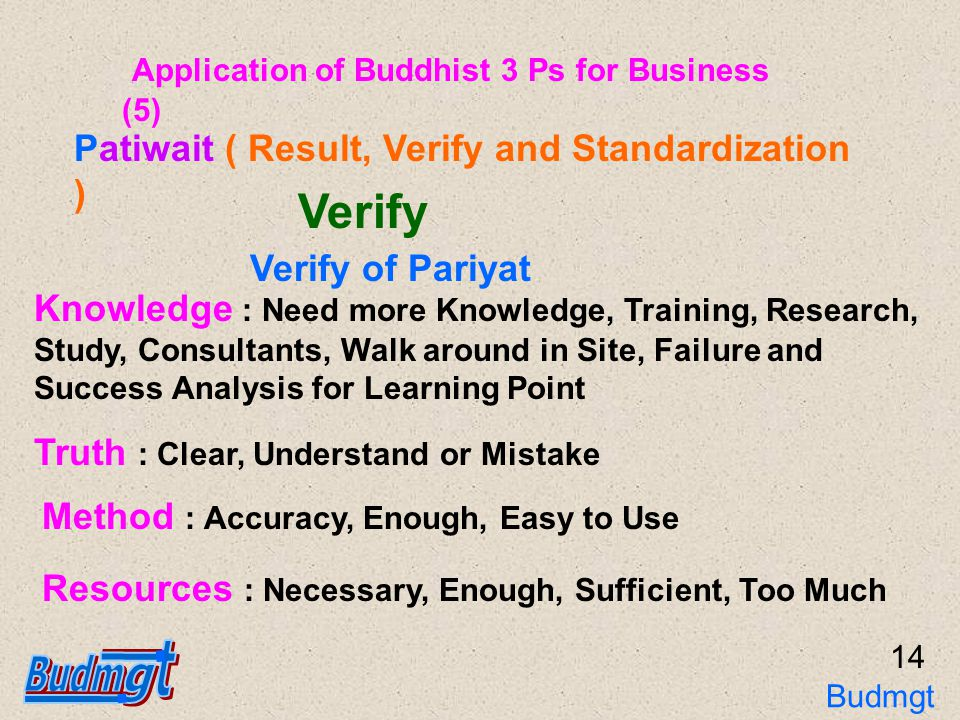 15 Implement : Effective Planning and Practices Verify of Patibat Patiwait ( Result, Verify and Standardization ) Control : Effective Controlling, Specification Control During Implement is Suitable Application of Buddhist 3 Ps for Business (6) Budmgt 3Ps