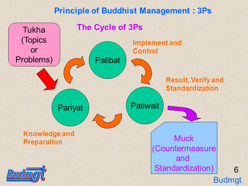 Principle of Buddhist Management : 3Ps Patiwait Patiba t Pariyat Target : Niroj or The End of Suffering Original Muck or Methodolo gy Driven by Best Wish Resistant by Kilaes (Makes for Unhappiness) and Tanha (Desire,Passion, Craving or Lust) Tukha or Problems (Suffering, Misery, Sorrow,Plain in Work and Life) The Direction of 3Ps in Work and Life 7 Budmgt 3Ps