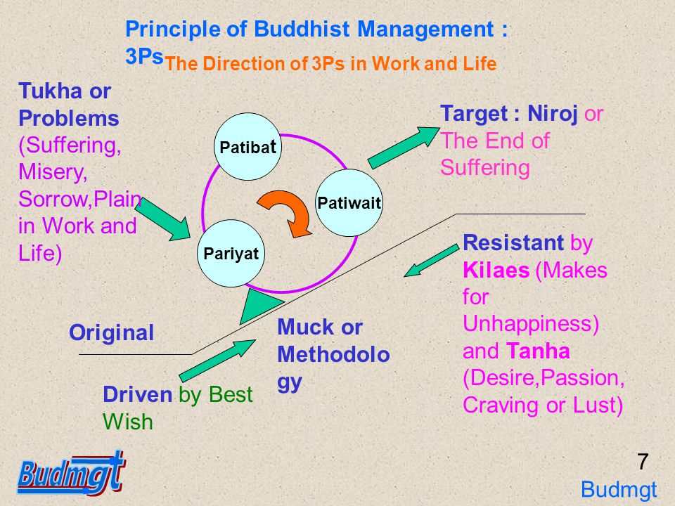 Comparison of Management Principles KnowledgePreparationImplementControlResultStandardizationVerify Buddhist 3 Ps Pariyat or Knowledge Patibat or Implement Patiwait or Result Deming P D C A PlanDoCheckAction Toss P O S D C Planning,Organizing,Staffing Directing,Controlling Freibee P O I C Planning,OrganizingImplementControl Throw : Satisfaction, Achievement, Growth 8 Budmgt 3Ps