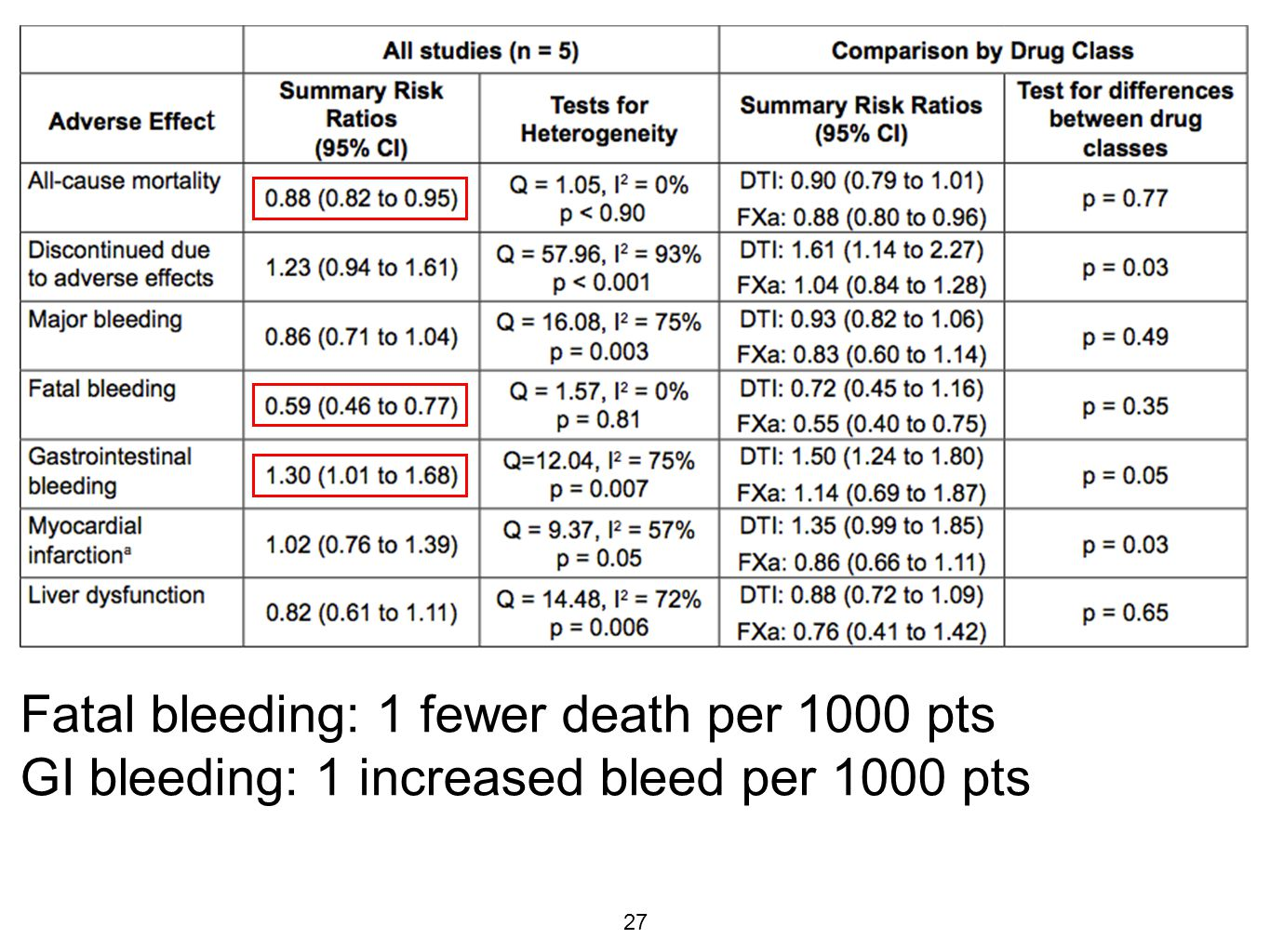 28 Summary Non-inferior for prevention of stroke/embolism in Afib Non-inferior for treatment of DVT/PE NNT for clinical benefit are large Probable reduced hemorrhagic stroke rate Reduced rate of fatal bleeding events Increased incidence of GI bleeds Perhaps increased incidence of MIs with dabigatran Cost of drug/year $3000