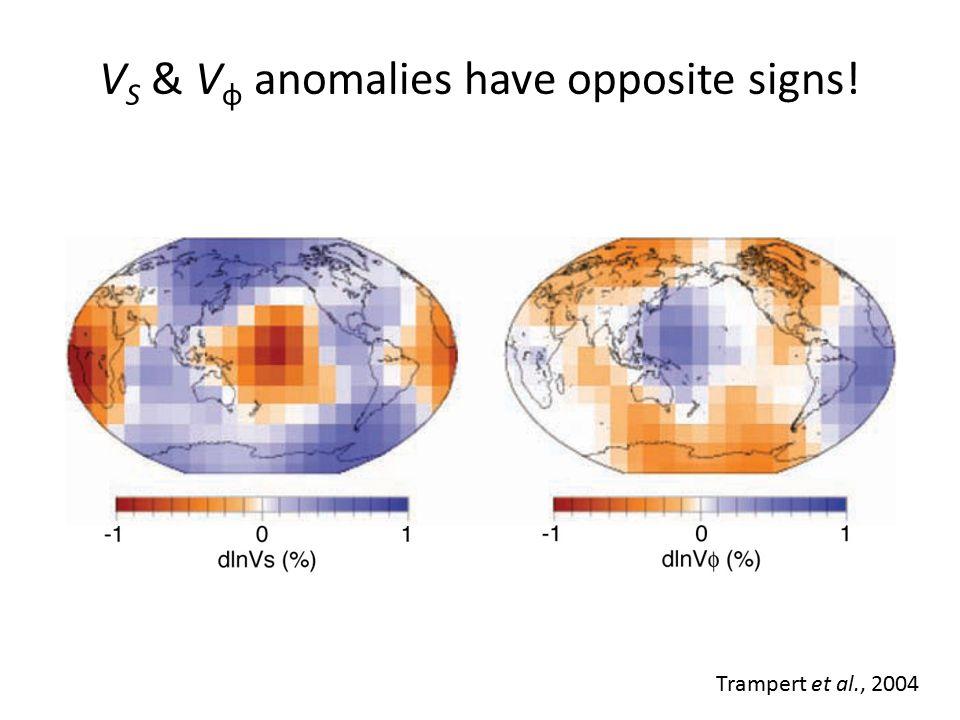 Density anomaly is positive! Trampert et al., 2004