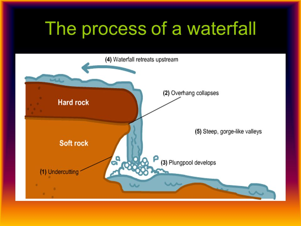 Stage 1 - undercutting The undercutting of the waterfall is a simple process, it involves the rocks coming down from the waterfall; these then cut back into the soft rock at the base of the waterfall eroding it away – this is what is known as undercutting.
