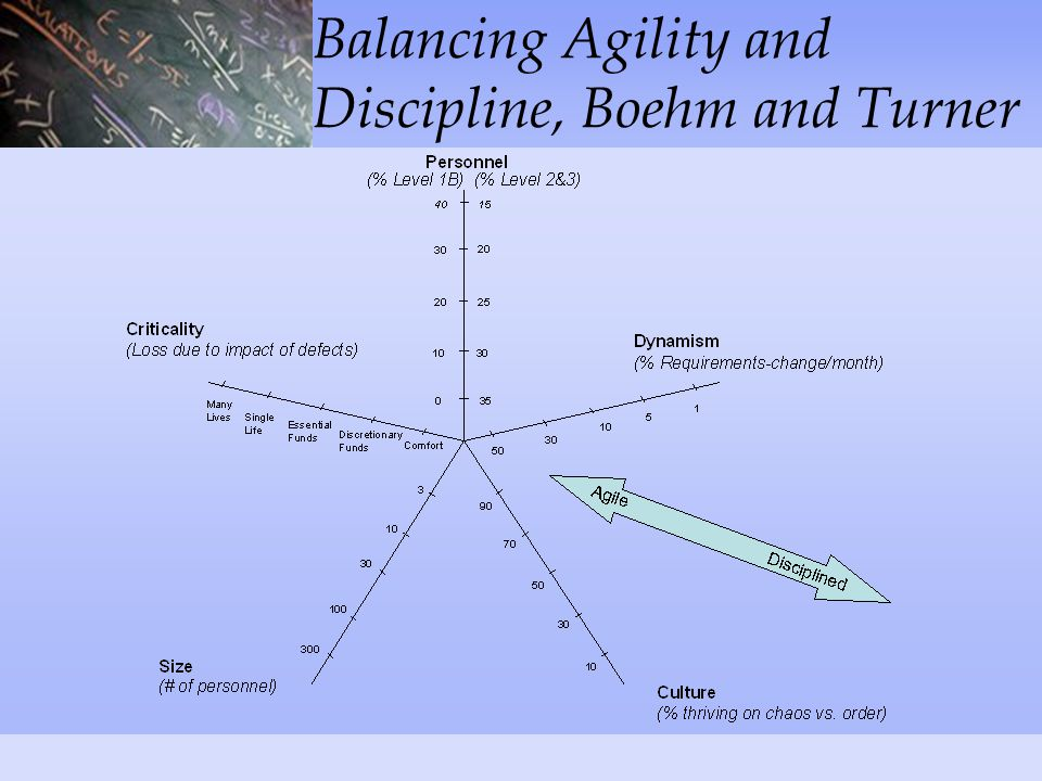 Balancing Agility and Discipline, Boehm and Turner