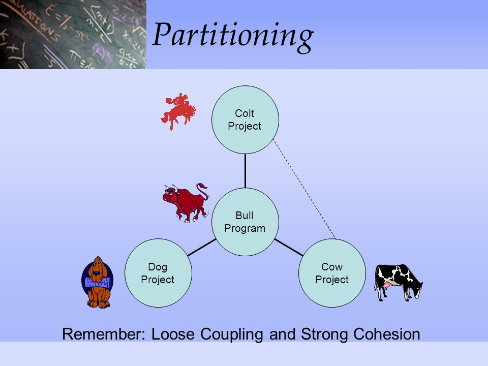 Partitioning Dog Project Cow Project Colt Project Bull Program Remember: Loose Coupling and Strong Cohesion