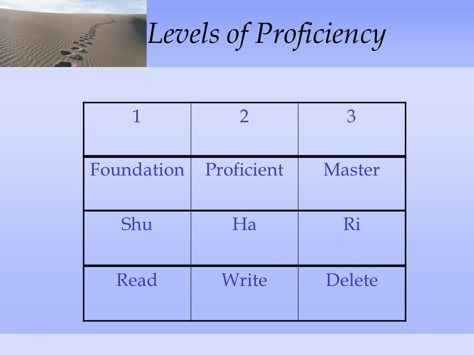 Levels of Proficiency FoundationProficientMaster 123 ReadWriteDelete ShuHaRi