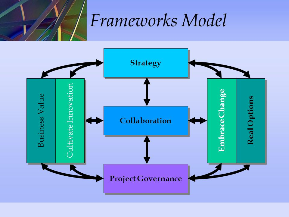 Frameworks Model Strategy Collaboration Project Governance Business Value Embrace Change Real Options Cultivate Innovation