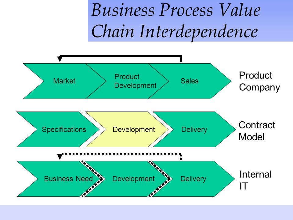 Business Process Value Chain Interdependence Market Product Development Sales Specifications DevelopmentDelivery Business Need DevelopmentDelivery Internal IT Product Company Contract Model