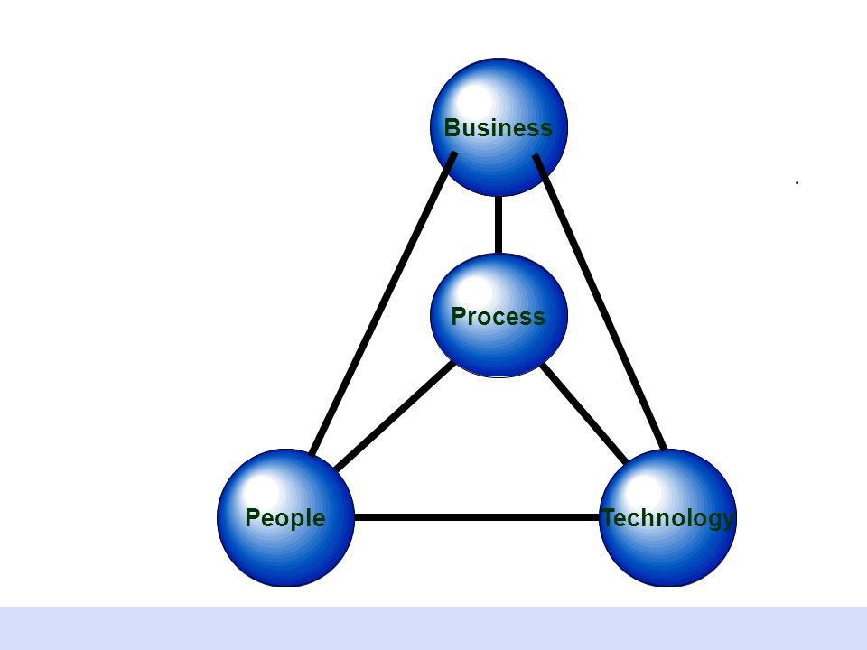 Technology Process People Business