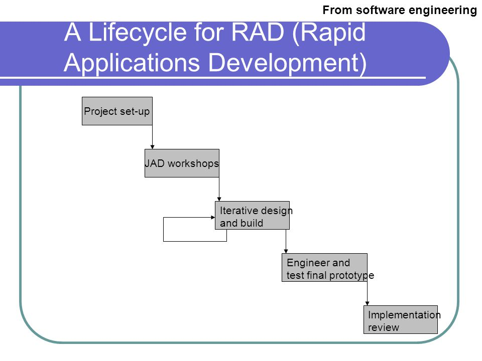 DSDM lifecycle model From software engineering