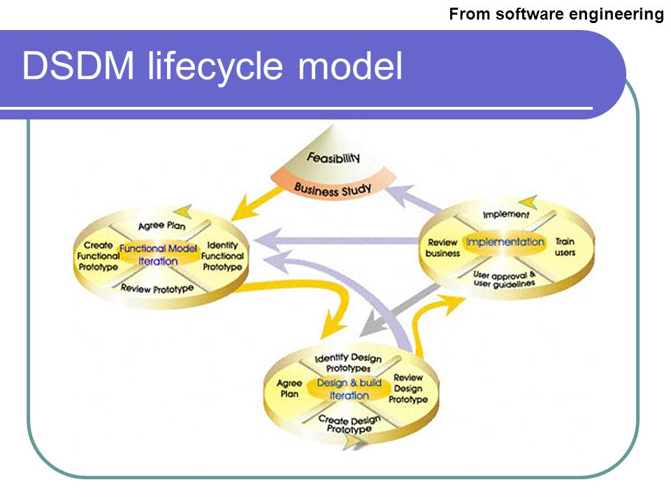 Evaluation Conceptual/ formal design Requirements specification Prototyping task/functional analysis Implementation The Star lifecycle model From Human Computer Interaction