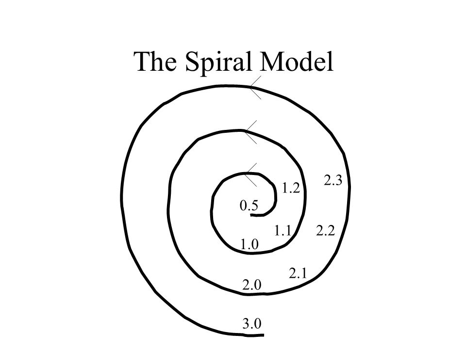 Some Unpleasant Realities The waterfall model doesn't work well –Requirements usually incomplete or incorrect The spiral model is expensive –Redesign leads to recoding and retesting