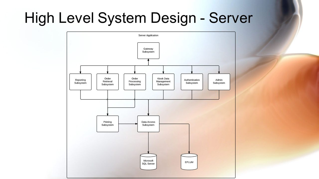 Server Subsystem Design Dynamic Workflow