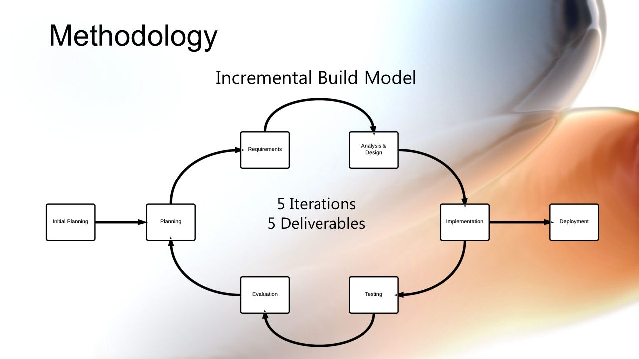 Rationale Combines elements of waterfall and prototyping Product evolves over each iteration Testing occurs earlier in lifecycle Better customer visibility Continuous risk management Sponsor gets prototype faster than waterfall Methodology