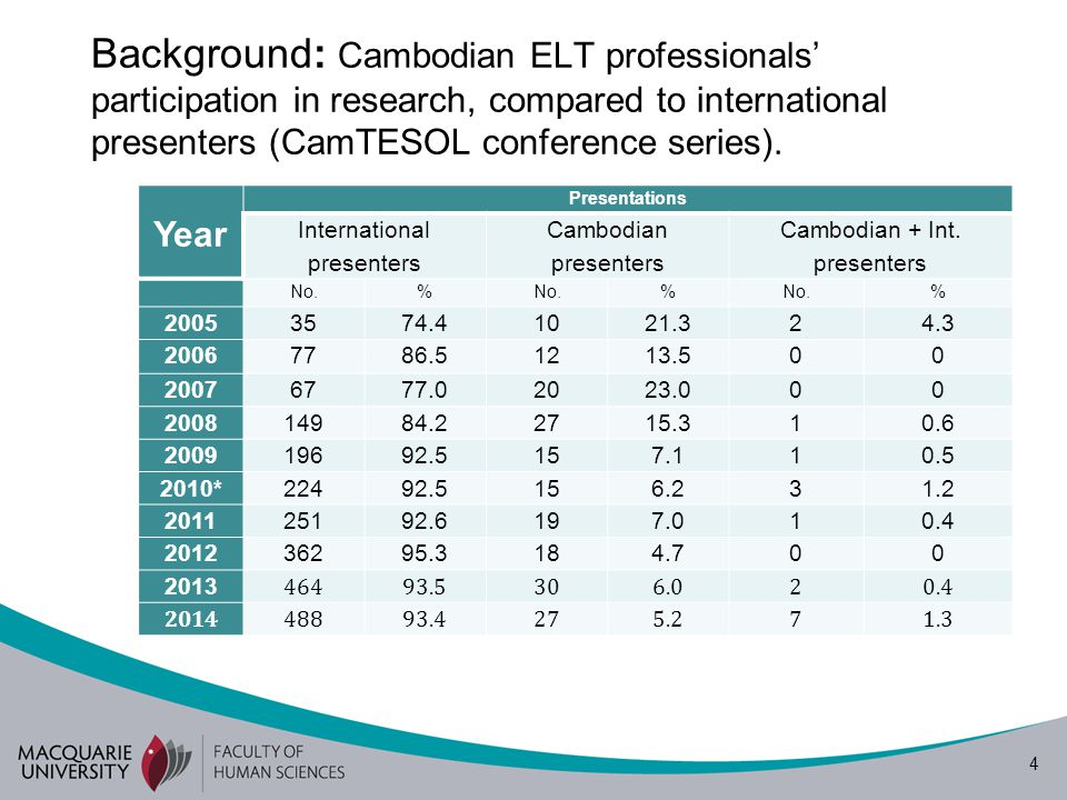 5 Background: papers published in the CamTESOL Selected Papers Proceedings and LEiA Journal Year Papers published International authored papers Cambodian authored papers Total No.% % % 2005 3751254100 2006 2501+1*504100 2007 583.3116.76100 2008 1076.9323.113100 2009 2596.213.826100 2010 189021020100 2011(1) 121000012100 2011(2) 8100008 2012 (1) 9100009 2012 (2) 1292.31*7.713100 2013 (1) 6100006 2013 (2) 7100007