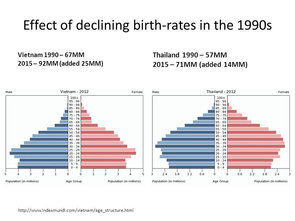 Effect of declining birth-rates in the 1990s Cambodia 1990 – 9.5MM 2015 – 15.0MM Laos 1990 – 4.1MM 2015- 6.6MM http://www.indexmundi.com/