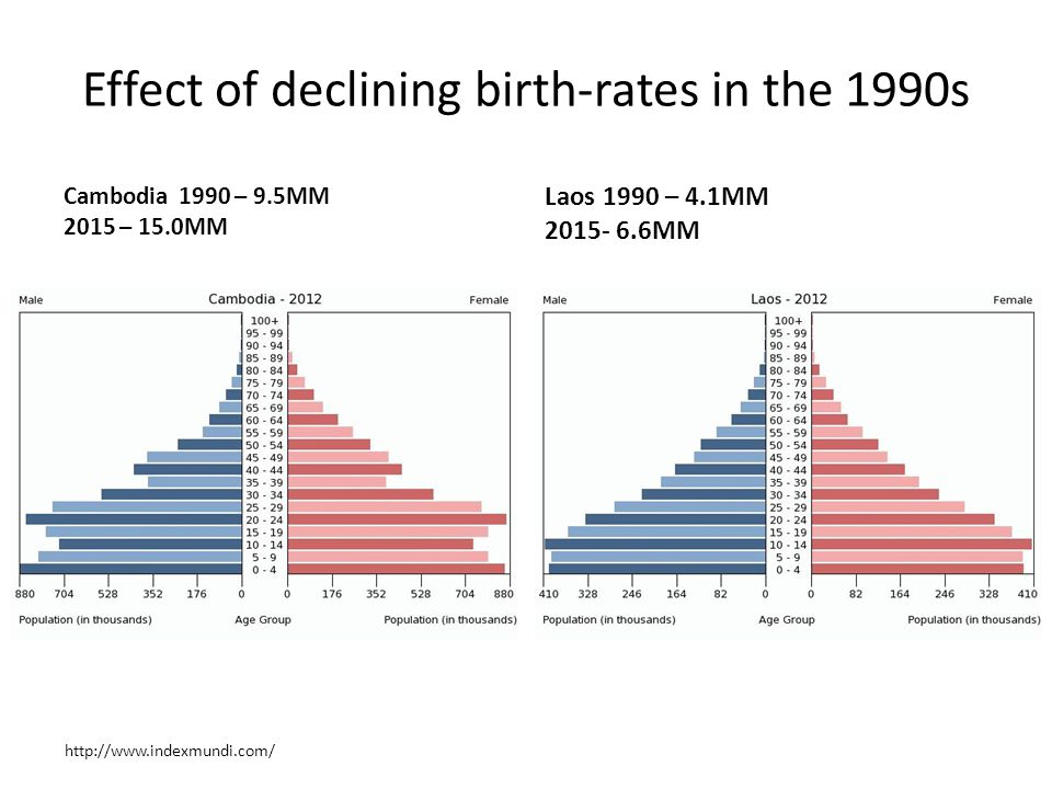 Effect of declining birth-rates in the 1990s Myanmar 1990 – 39.0 2015 – 50.0MM (added 11MM Thailand 1990 – 57MM 2015 – 71MM (added 14MM) http://www.indexmundi.com/